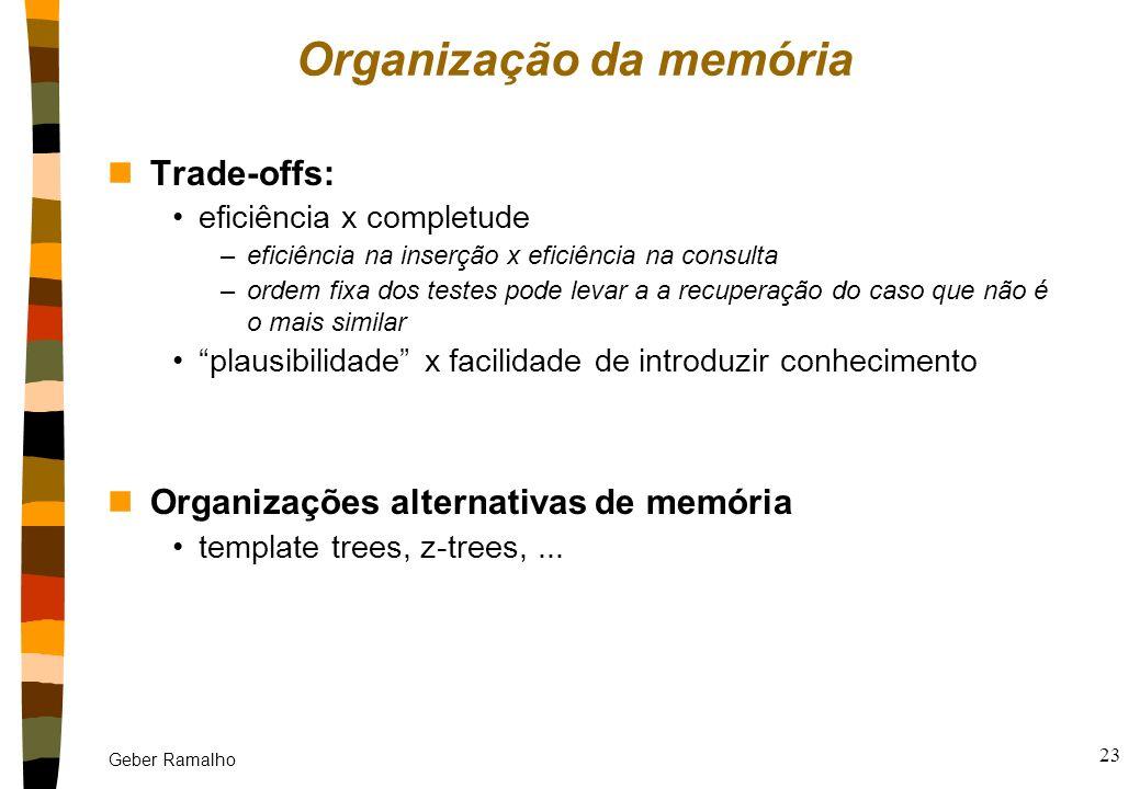 Organização da memória