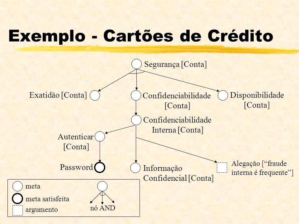 Exemplo - Cartões de Crédito