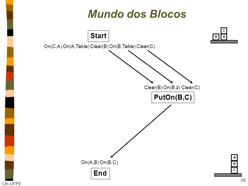 Mundo dos Blocos Start PutOn(B,C) End
