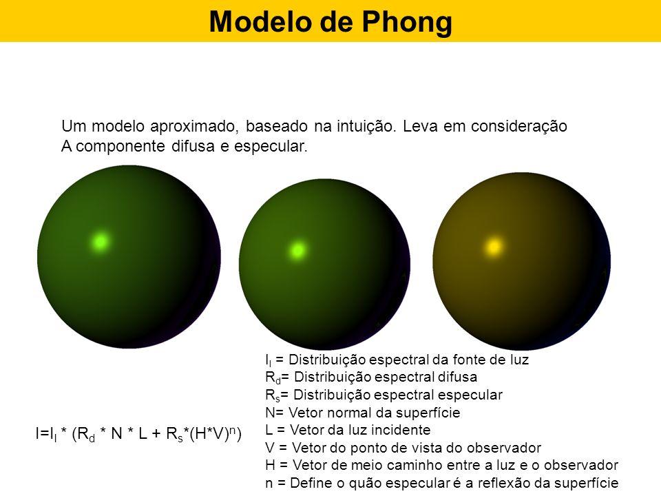 Modelo de Phong Um modelo aproximado, baseado na intuição. Leva em consideração. A componente difusa e especular.