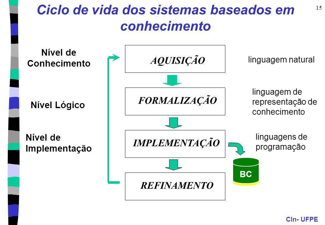 Ciclo de vida dos sistemas baseados em conhecimento