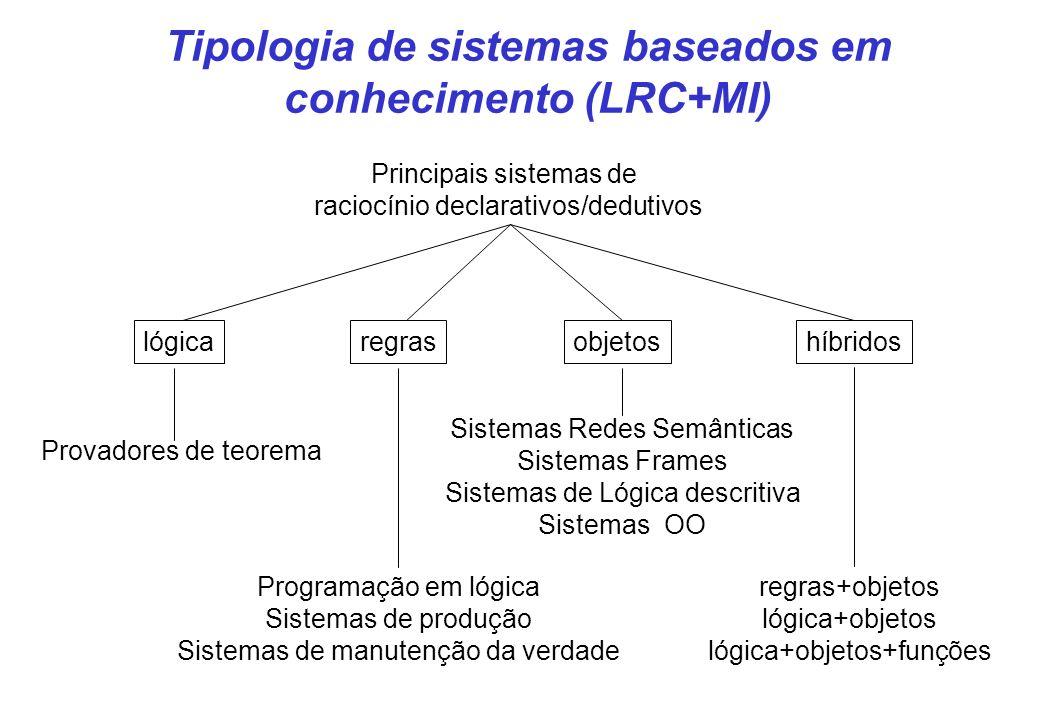 Tipologia de sistemas baseados em conhecimento (LRC+MI)