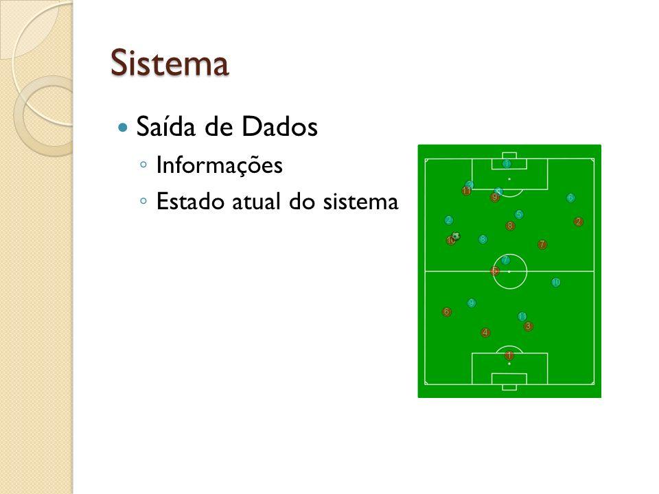 Sistema Saída de Dados Informações Estado atual do sistema