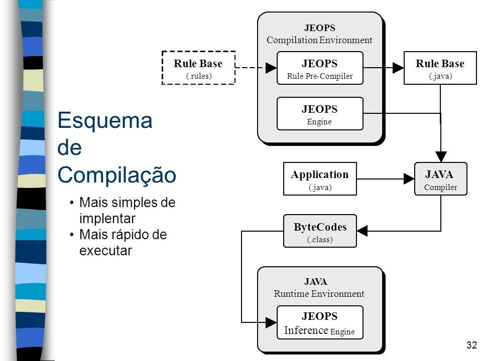 Esquema de Compilação Mais simples de implentar