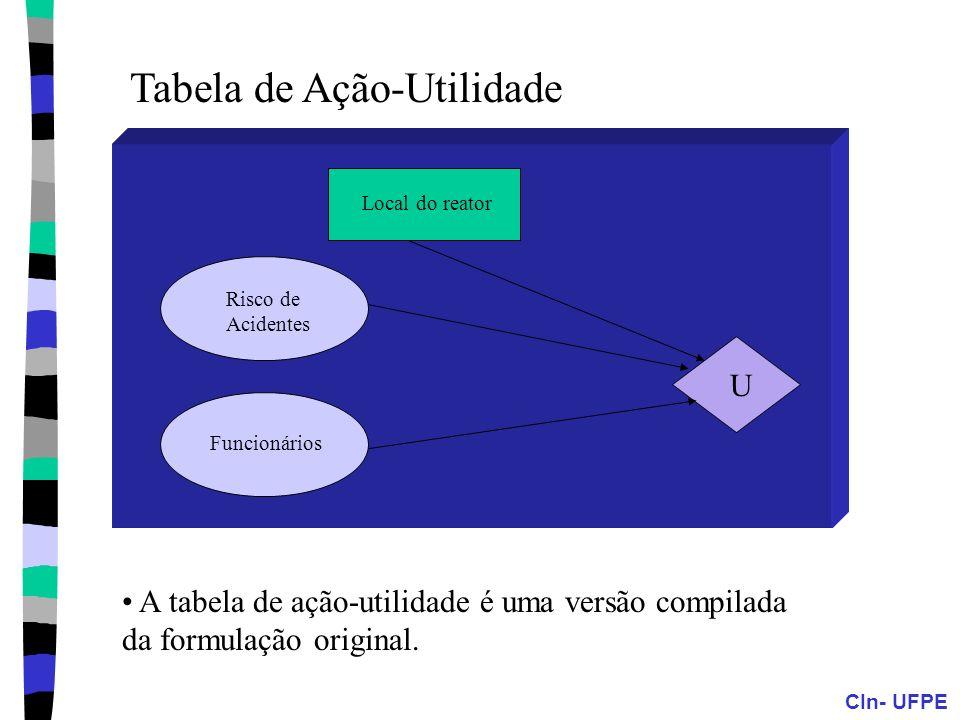 Tabela de Ação-Utilidade