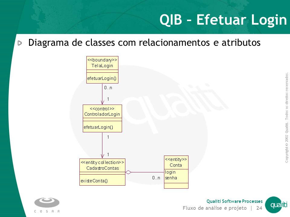 QIB – Efetuar Login Diagrama de classes com relacionamentos e atributos
