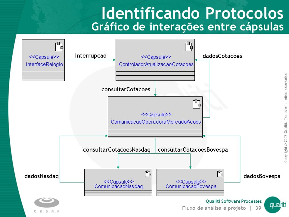 Identificando Protocolos Gráfico de interações entre cápsulas
