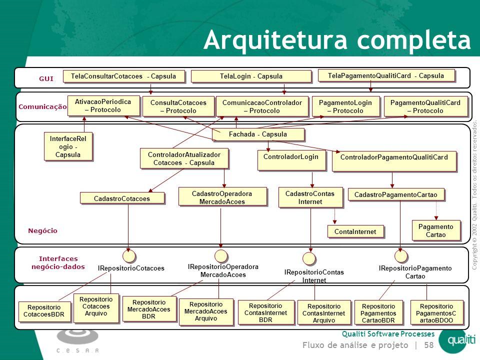 Arquitetura completa GUI Negócio Interfaces negócio-dados