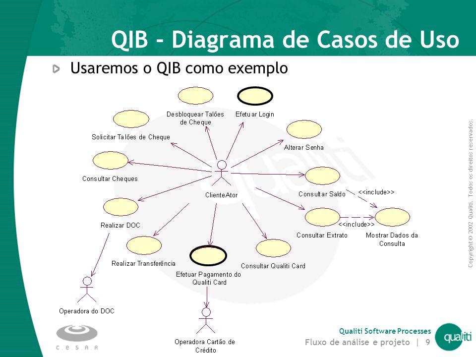 QIB - Diagrama de Casos de Uso