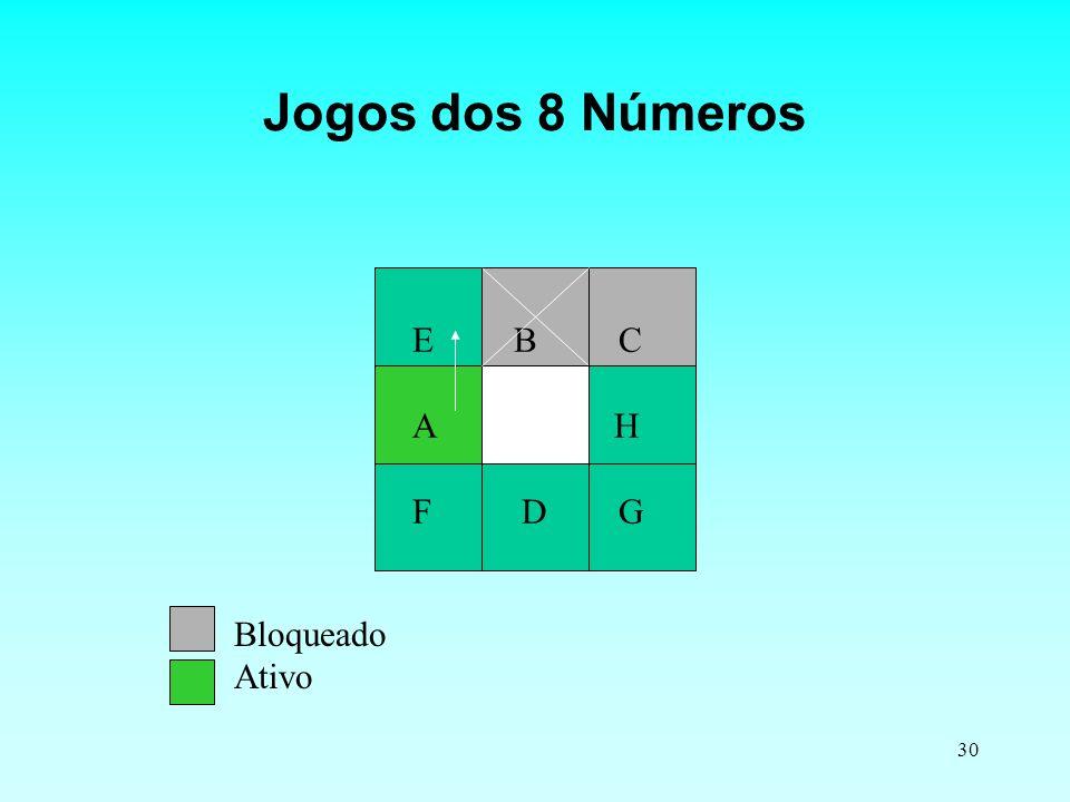 Jogos dos 8 Números E B C. A H. F D G. Bloqueado.