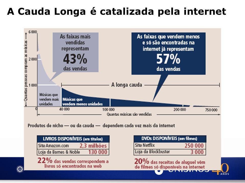 A Cauda Longa é catalizada pela internet