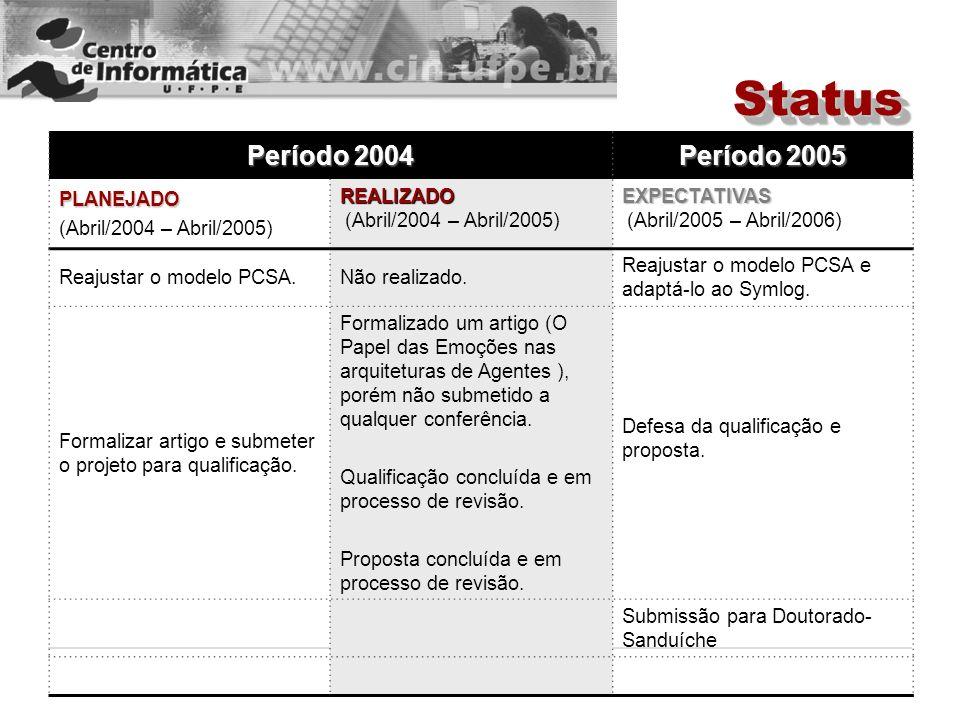 Status Período 2004 Período 2005 PLANEJADO (Abril/2004 – Abril/2005)