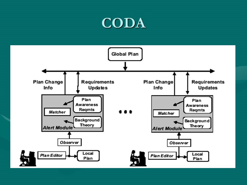 CODA Plan awareness requirements- tipos de mudancas de planos