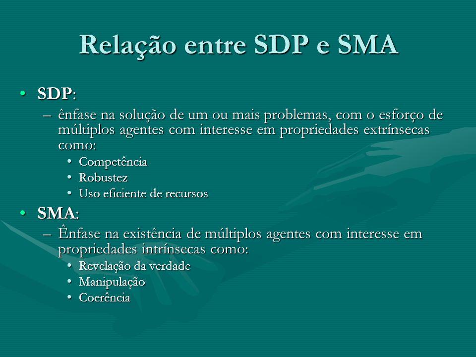 Relação entre SDP e SMA SDP: SMA: