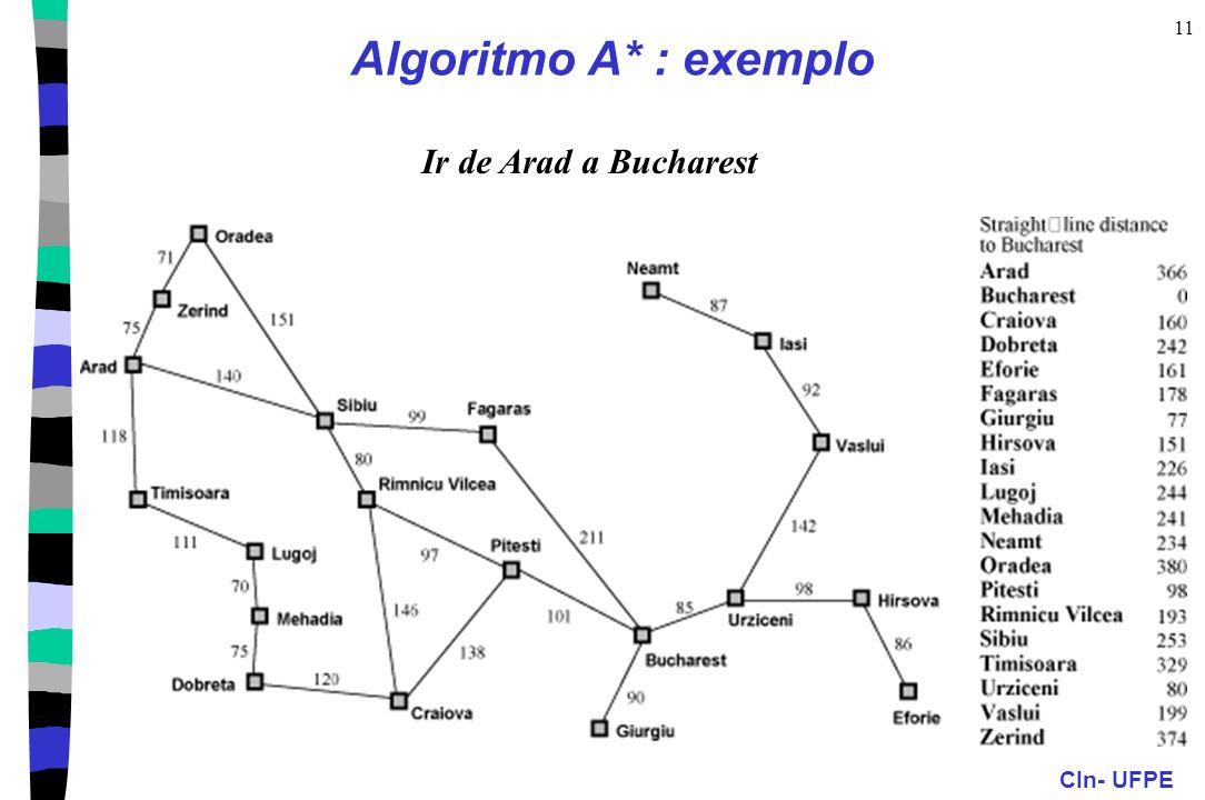 Algoritmo A* : exemplo Ir de Arad a Bucharest