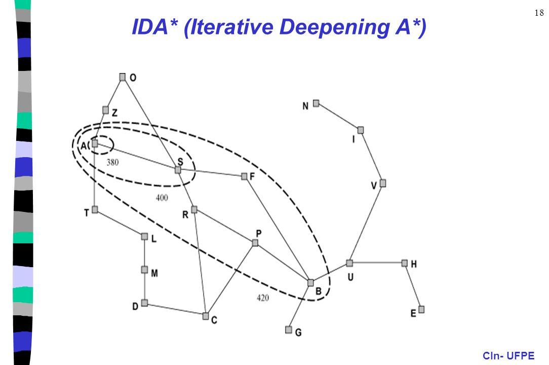 IDA* (Iterative Deepening A*)