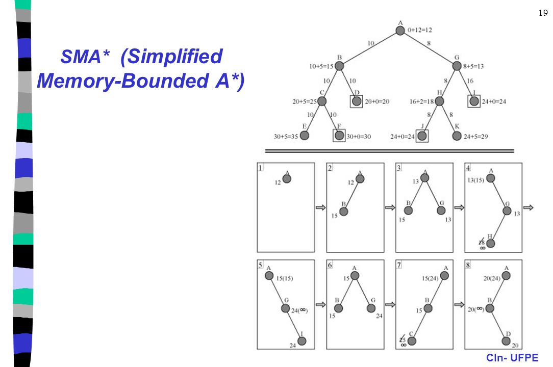 SMA* (Simplified Memory-Bounded A*)