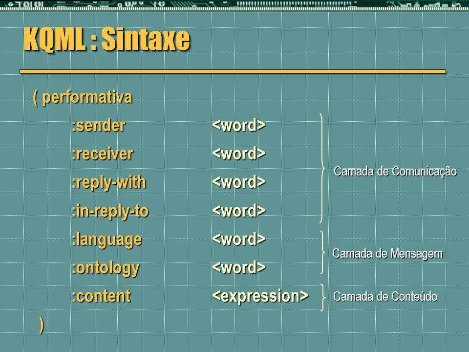 KQML : Sintaxe ( performativa :sender <word>