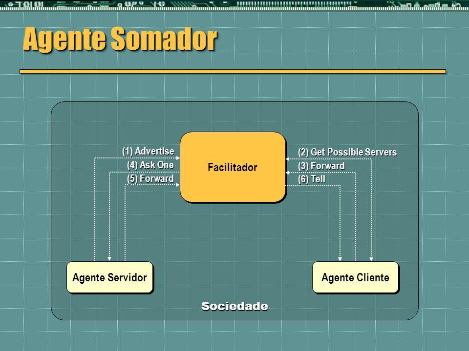 Agente Somador Sociedade Facilitador Agente Servidor Agente Cliente