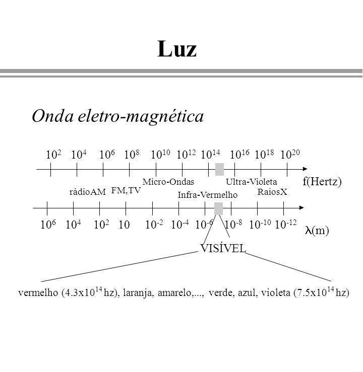 Luz Onda eletro-magnética f(Hertz) 102 104 106 108 1010 1012 1014 1016