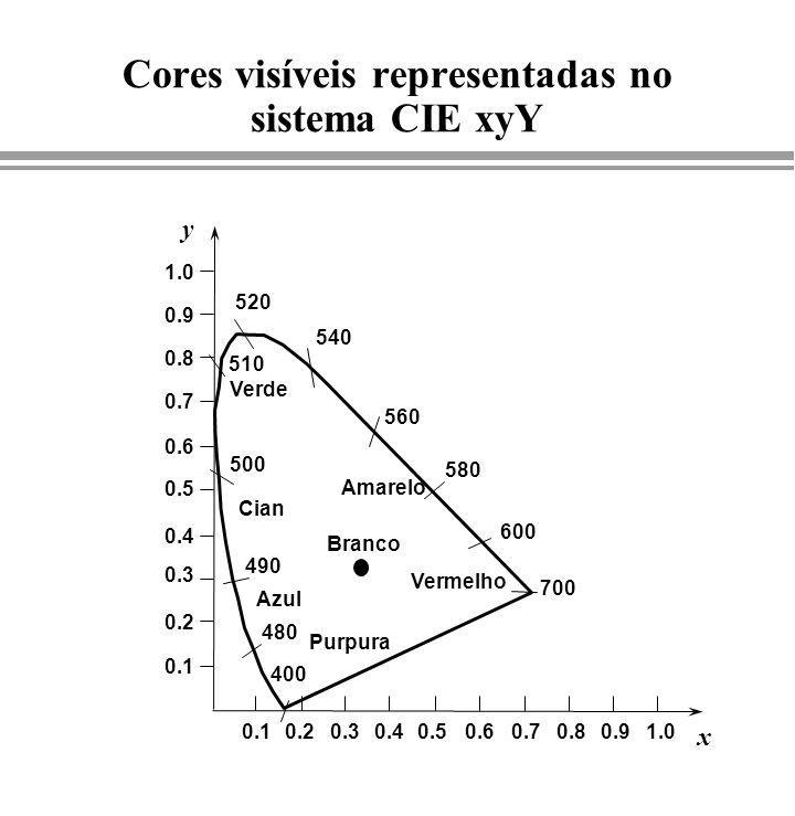 Cores visíveis representadas no sistema CIE xyY