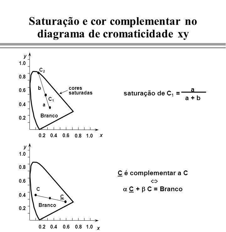 Saturação e cor complementar no diagrama de cromaticidade xy