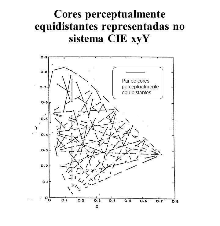 Cores perceptualmente equidistantes representadas no sistema CIE xyY