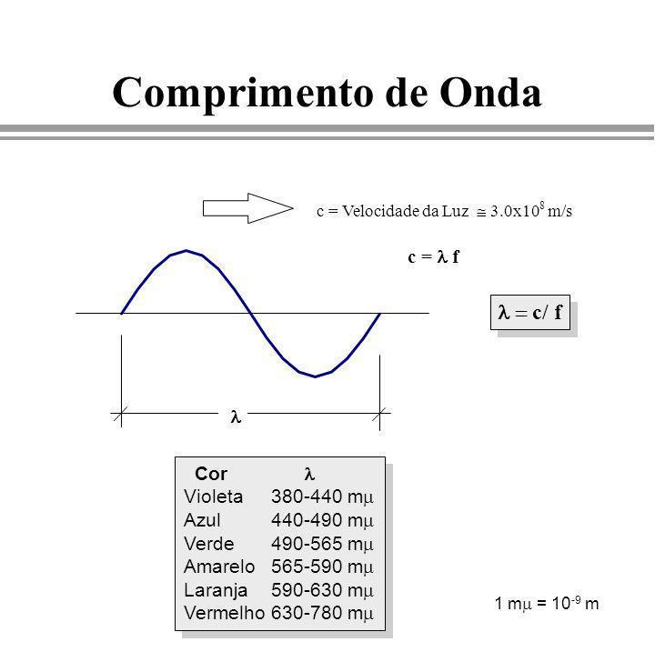 Comprimento de Onda l = c/ f c = l f l Cor l Violeta 380-440 mm