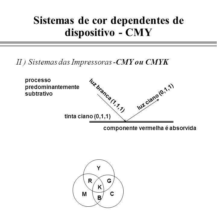 Sistemas de cor dependentes de dispositivo - CMY
