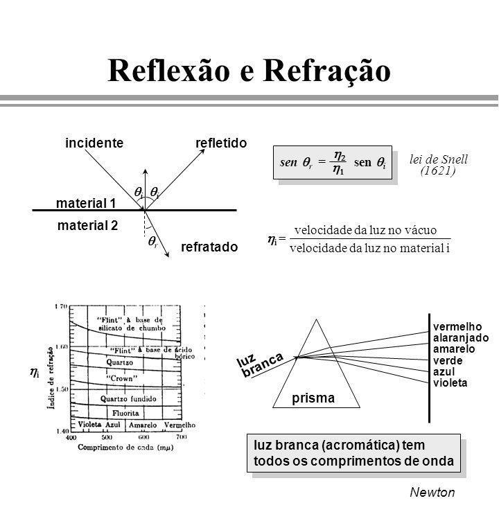 Reflexão e Refração qi qr incidente refletido refratado material 1