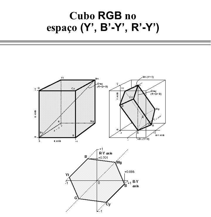 Cubo RGB no espaço (Y', B'-Y', R'-Y')