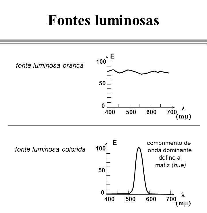 Fontes luminosas E fonte luminosa branca l (mm) E