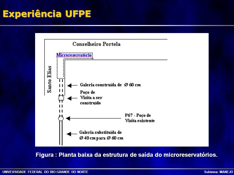 Experiência UFPE Figura : Planta baixa da estrutura de saída do microreservatórios.
