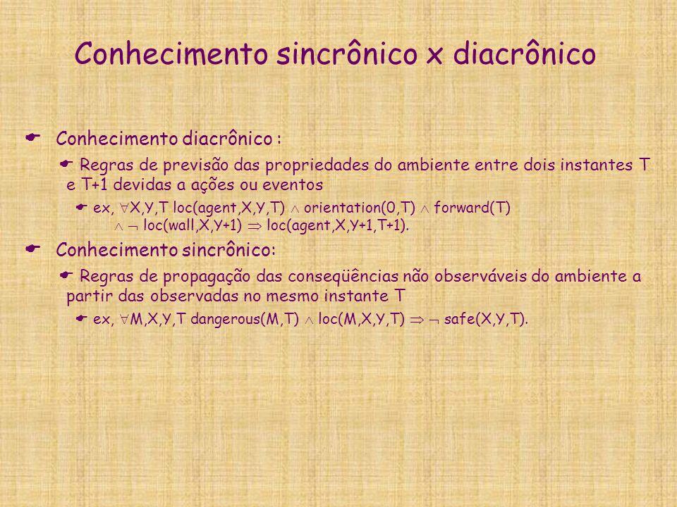 Conhecimento sincrônico x diacrônico