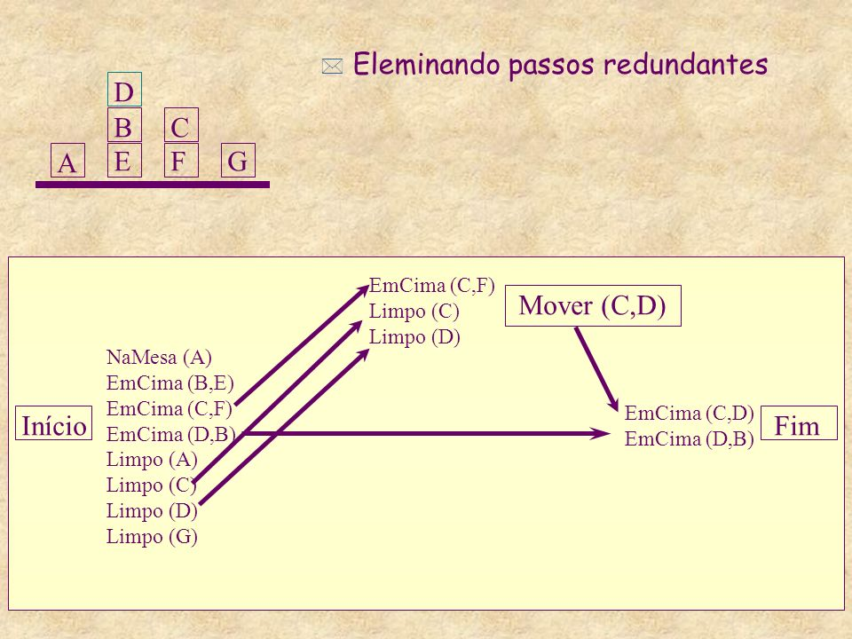 Eleminando passos redundantes D B E C F G A