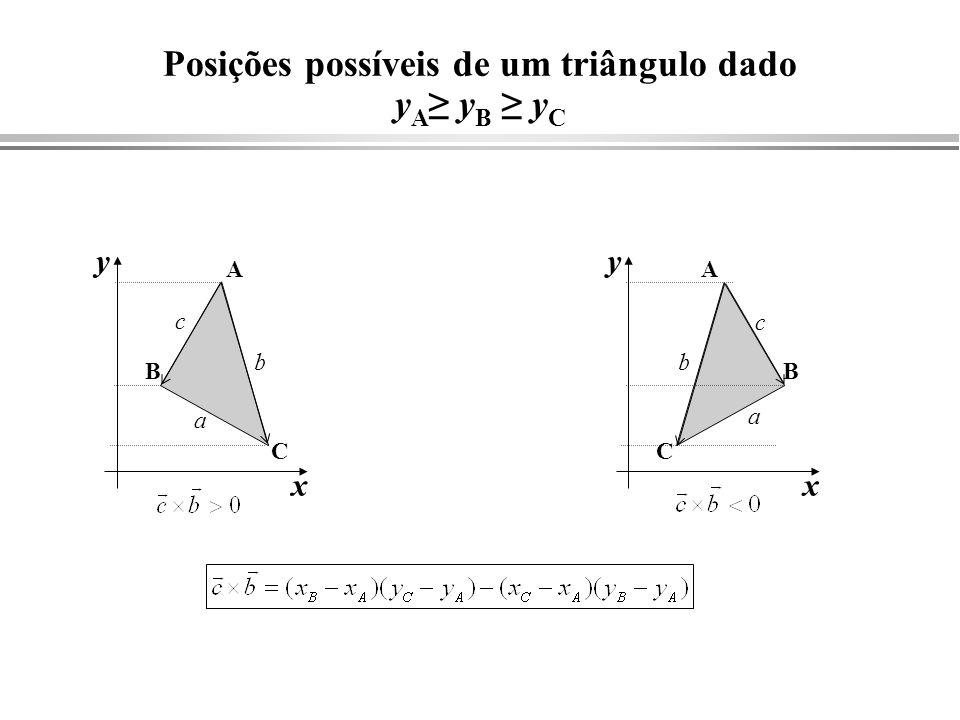 Posições possíveis de um triângulo dado yA≥ yB ≥ yC