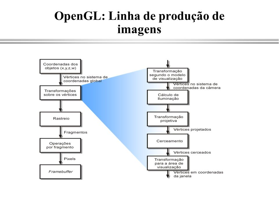 OpenGL: Linha de produção de imagens