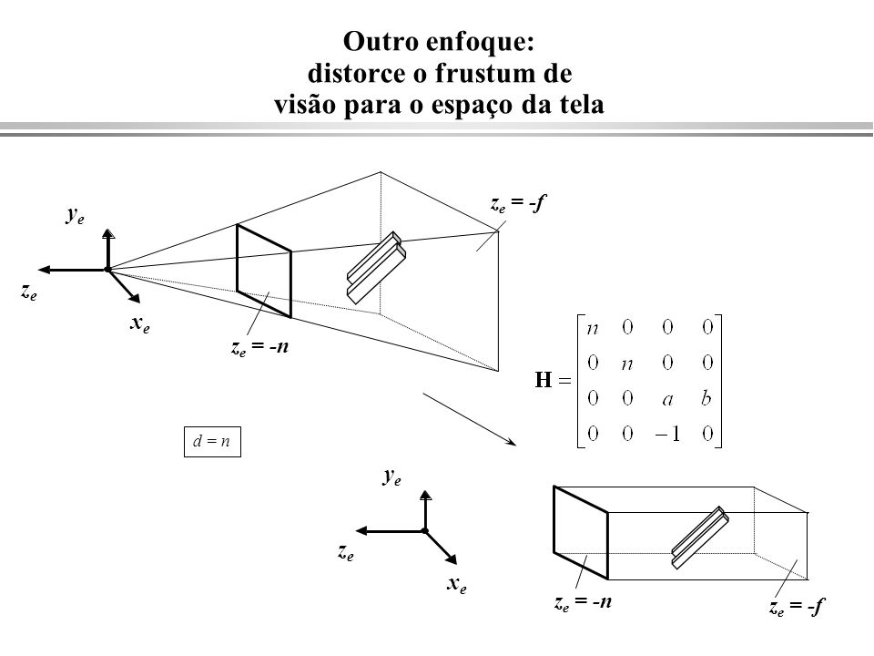 Outro enfoque: distorce o frustum de visão para o espaço da tela