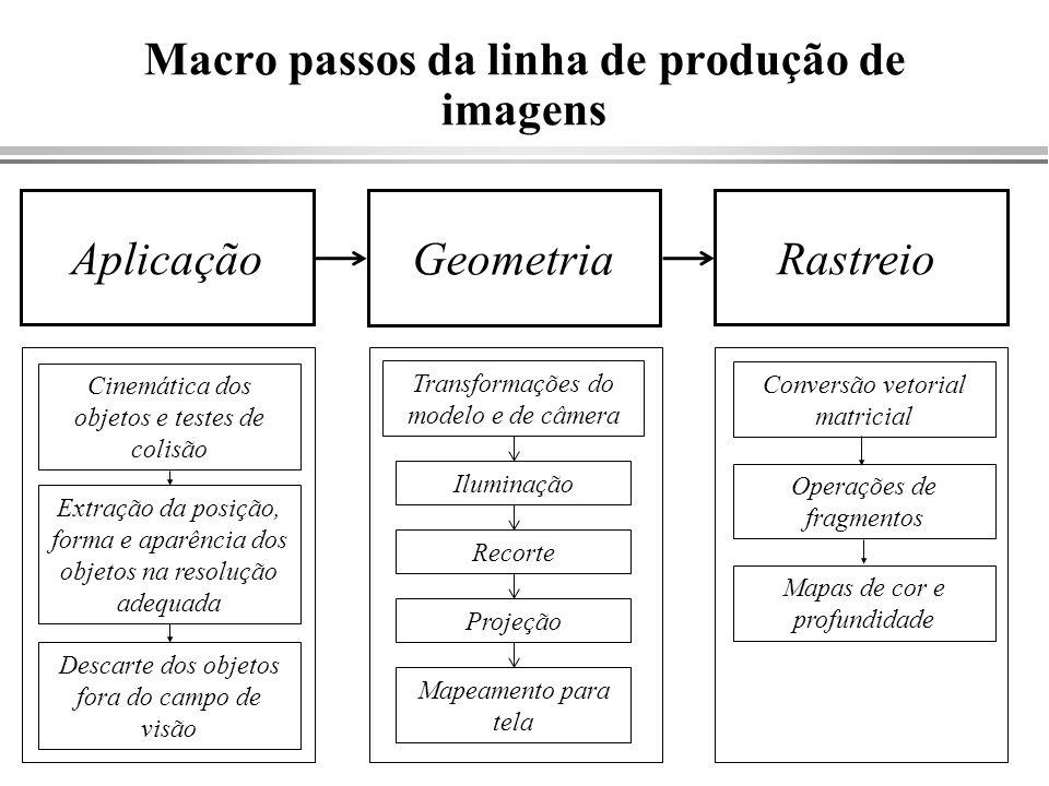 Macro passos da linha de produção de imagens