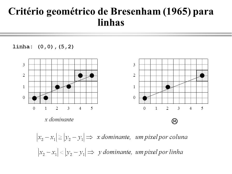 Critério geométrico de Bresenham (1965) para linhas