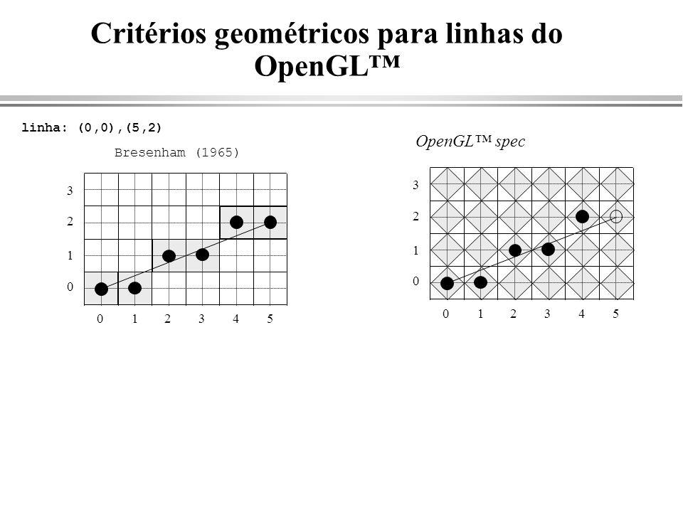 Critérios geométricos para linhas do OpenGL™