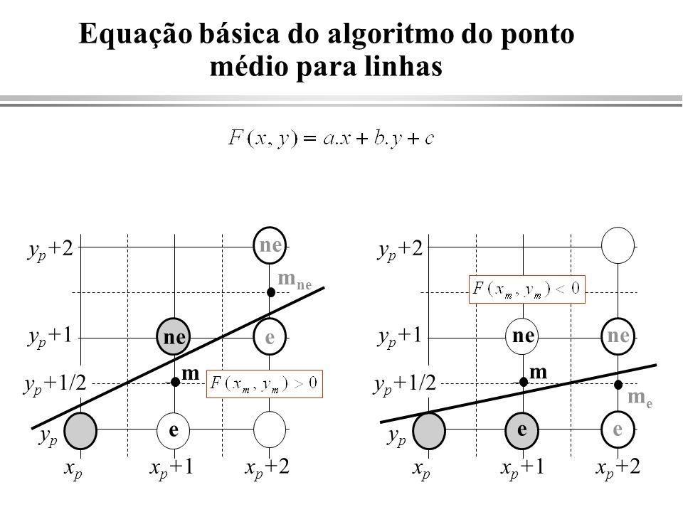 Equação básica do algoritmo do ponto médio para linhas