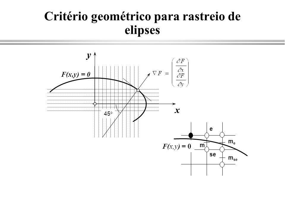 Critério geométrico para rastreio de elipses