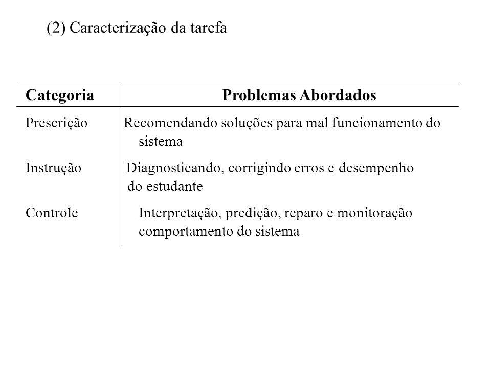 (2) Caracterização da tarefa