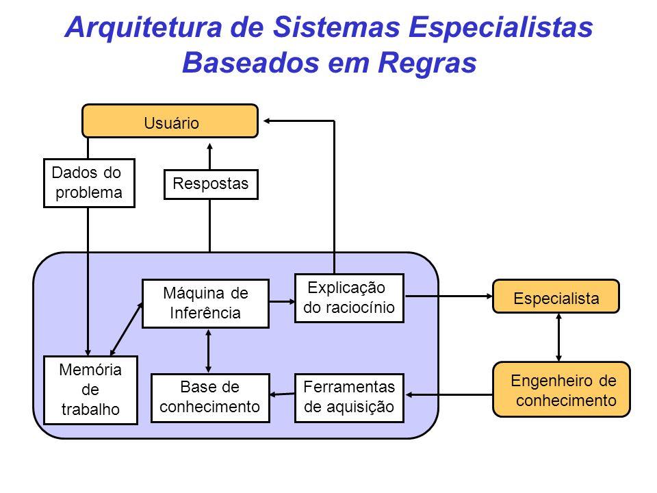 Arquitetura de Sistemas Especialistas Baseados em Regras