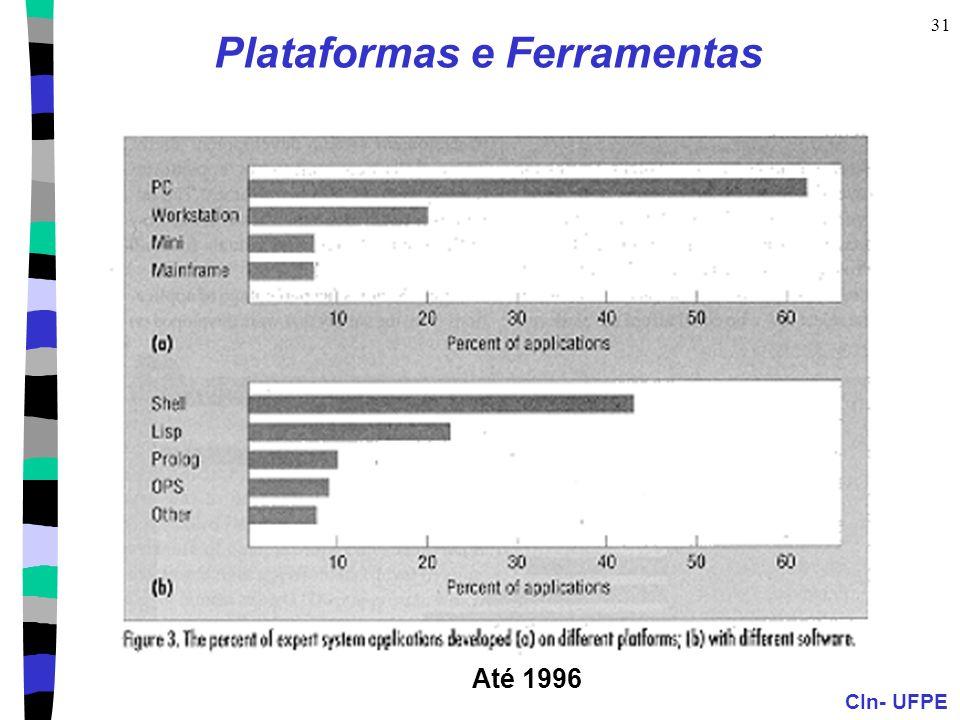 Plataformas e Ferramentas