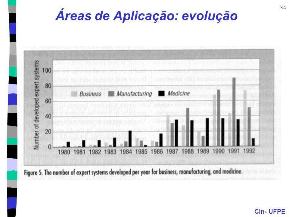 Áreas de Aplicação: evolução