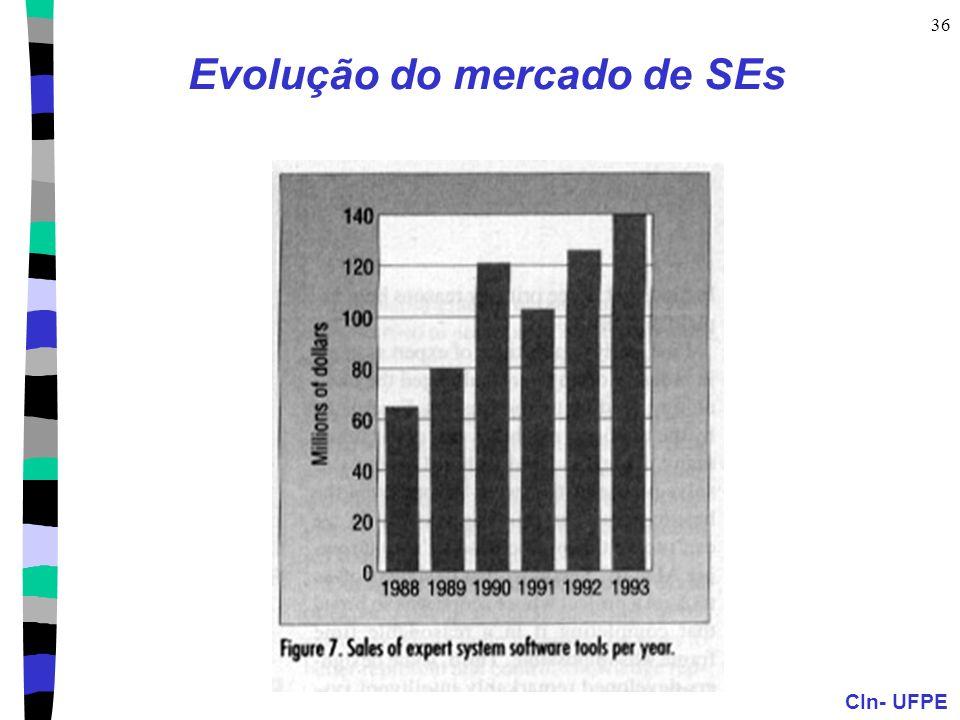Evolução do mercado de SEs