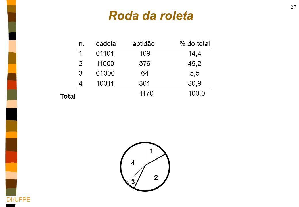 Roda da roleta n. cadeia aptidão % do total 1 01101 169 14,4