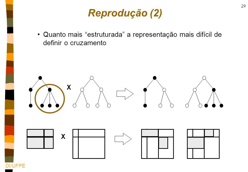 Reprodução (2) Quanto mais estruturada a representação mais difícil de definir o cruzamento X X